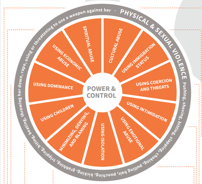 The Wheel of Power and Control is a tool used by the YWCA to explain how domestic abusers try to control their victims. - YWCA SPOKANE
