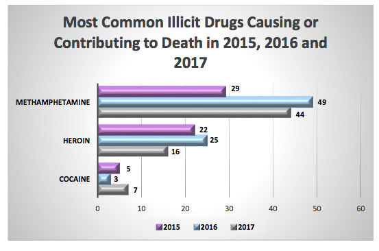 Numbers represent accidental deaths only - COURTESY OF THE SPOKANE COUNTY MEDICAL EXAMINER