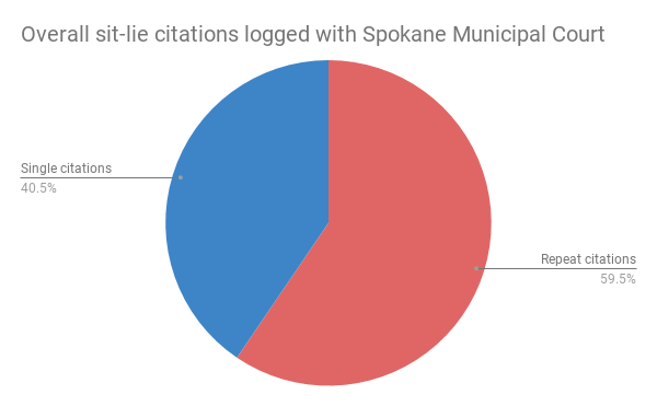 overall_sit-lie_citations_logged_with_spokane_municipal_court.png