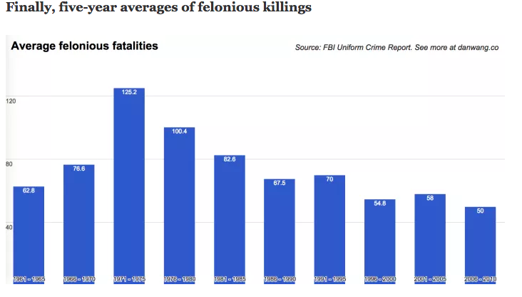 five-year_average_killings.png