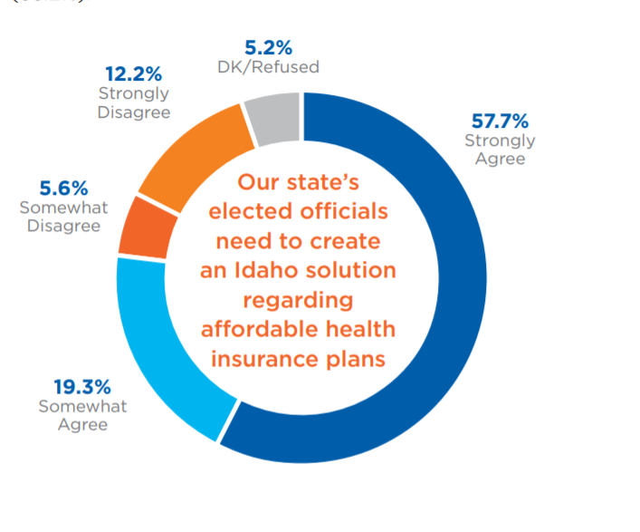 A Boise State poll suggests Idaho voters want the state to take action to improve Idaho's healthcare system. - BOISE STATE UNIVERSITY POLL