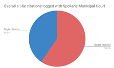 More than half of Spokane's sit-lie citations have been handed down in 2018
