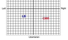 Where Cathy McMorris Rodgers and Lisa Brown put themselves on the political compass