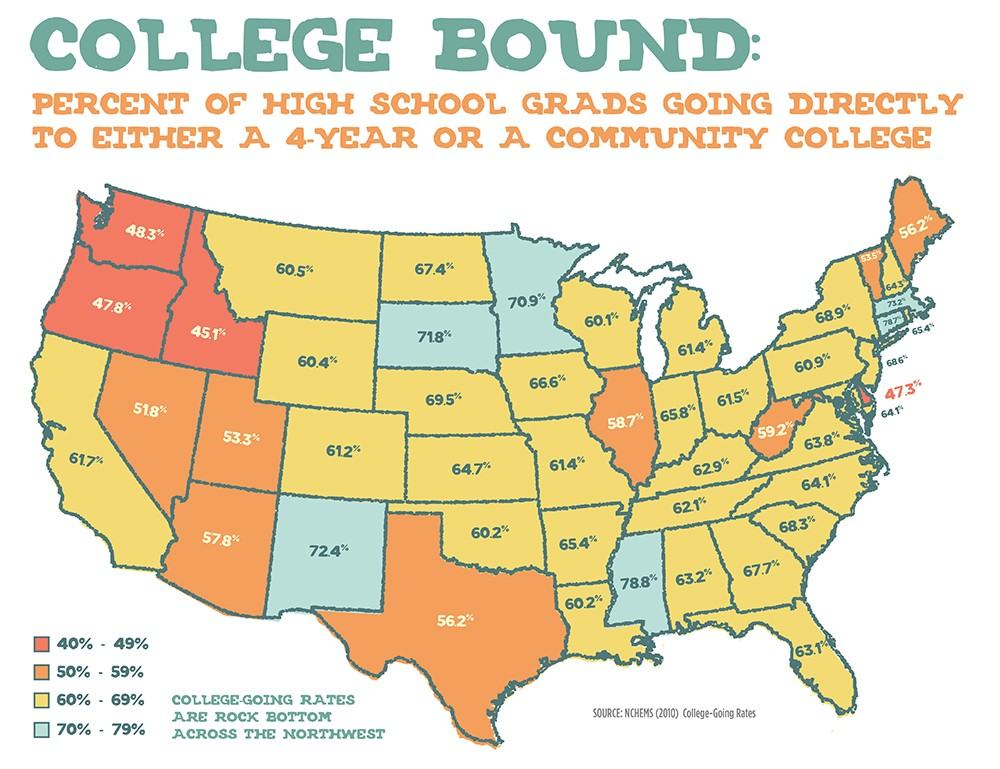 More expensive desired college or less desired local college?