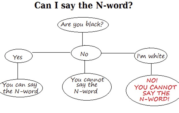 n word — the n-word or less commonly the n-word — used euphemistically to refer to the word nigger a suburban philadelphia school expelled adventures of huckleberry finn from its curriculum over the book's overuse of the n-word.