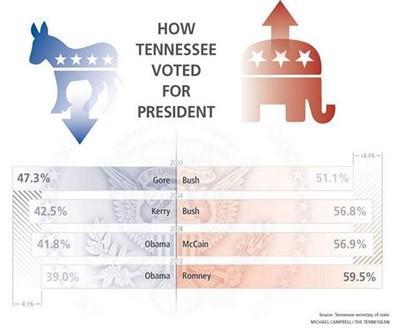 tennessee_presidential_vote.jpg
