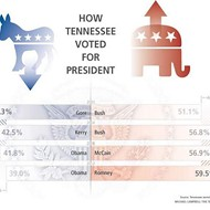 How Tennessee Turned Red