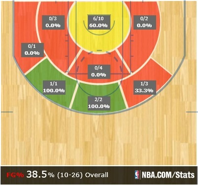 Marc Gasol road shot performance.