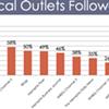 Memphians' Online Habits Surveyed