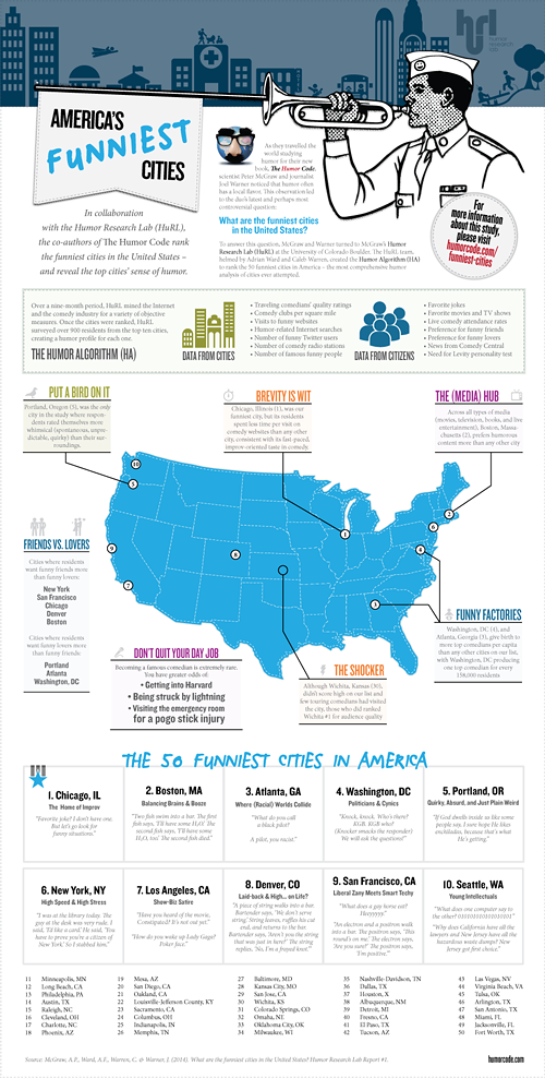 50-funniest-cities-humor-code-infographic-940px-1.png