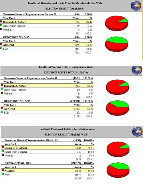 Total_Vote_November_2013.jpg