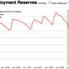 Tennessee Unemployment Fund in Danger