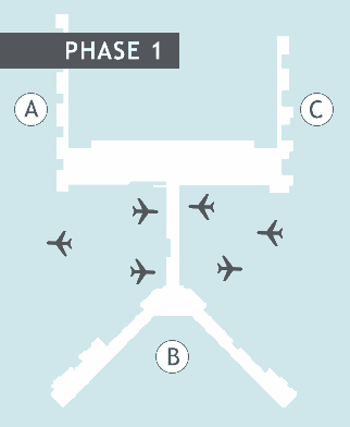 This image demonstrates how removing the south ends of the A and C concourses will free up taxiway space for incoming and outgoing planes.