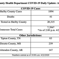 COVID-19 Cases Rise By 37, Two New Deaths Recorded