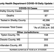 Coronavirus Cases Rise By 90