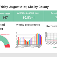 Weekly Positivity Rate Falls for Fourth Straight Week
