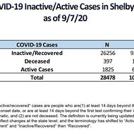 Active Cases Fall Below 2,000, Quarantined Contacts Below 10,000