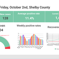 New Weekly Positive Rate Lowest Since Mid-May