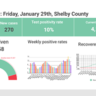 Weekly Positivity Rate Falls for Third Straight Week