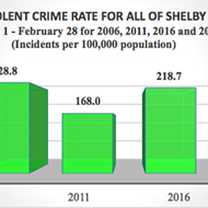 Violent Crimes Are Down, Property Crimes Are Up