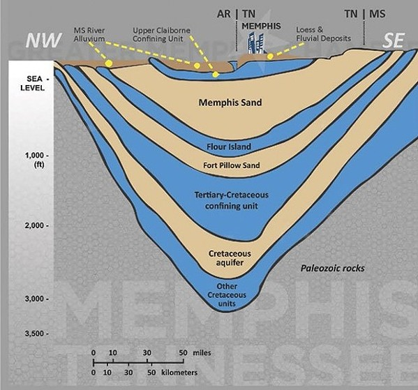 A diagram shows the layer of aquifers underneath Memphis. - COREY OWENS/GREATER MEMPHIS CHAMBER
