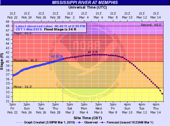 Forecast of the Mississippi River flood stages - NATIONAL OCEANIC AND ATMOSPHERIC ADMINISTRATION