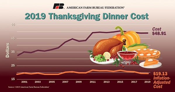 The price for Thanksgiving dinner is down by 1 cent this year. - AMERICAN FARM BUREAU FEDERATION
