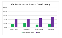 MEMPHIS POVERTY FACT SHEET GRAPH
