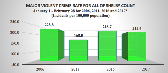 The 2017 figure is a 30.3% decrease from 2006 and a 12.7% increase from 2016. - Source: Tennessee Bureau of Investigation (TBI). The 2017 TBI figures are preliminary. - MEMPHIS SHELBY COUNTY CRIME COMMISSION