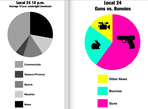 """""""Based on our sample, WATN-24 (formerly WPTY) appears to have the highest percentage of mayhem in the Memphis market. In fact, among Memphis stations, Channel 24 seems to devote the least amount of time to news reporting."""" — Guns & Bunnies, a Memphis Flyer cover story from April, 2017."""