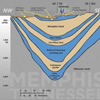 A diagram shows the layer of aquifers underneath Memphis.