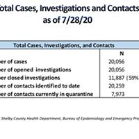 Total Virus Cases Top 20,000