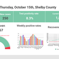 Total COVID-19 Tests Top 500,000 in Shelby County