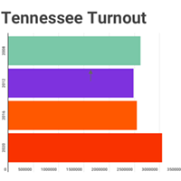 INFOGRAPHIC: Record Votes Cast in Tennessee