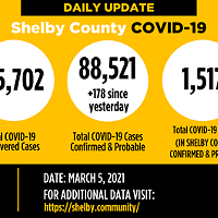 New COVID-19 Virus Cases Up by 178
