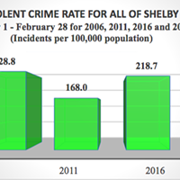 The 2017 figure is a 30.3% decrease from 2006 and a 12.7% increase from 2016. Source: Tennessee Bureau of Investigation (TBI). The 2017 TBI figures are preliminary.