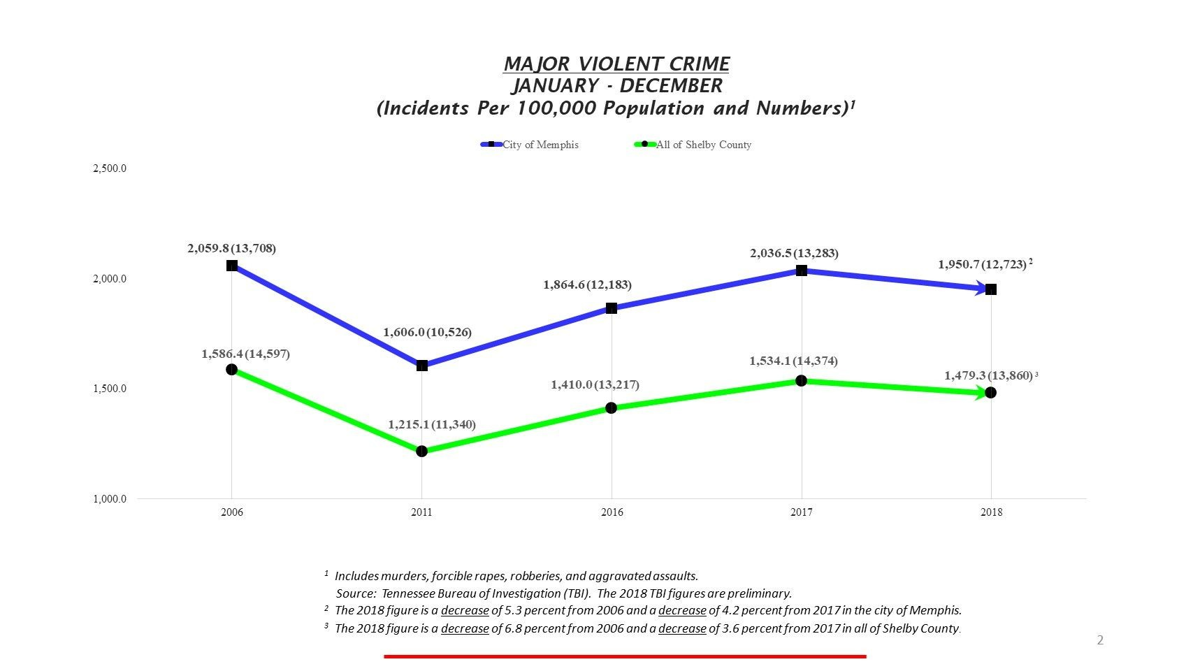 Year-End Crime Stats Show Successes, Challenges | News Blog