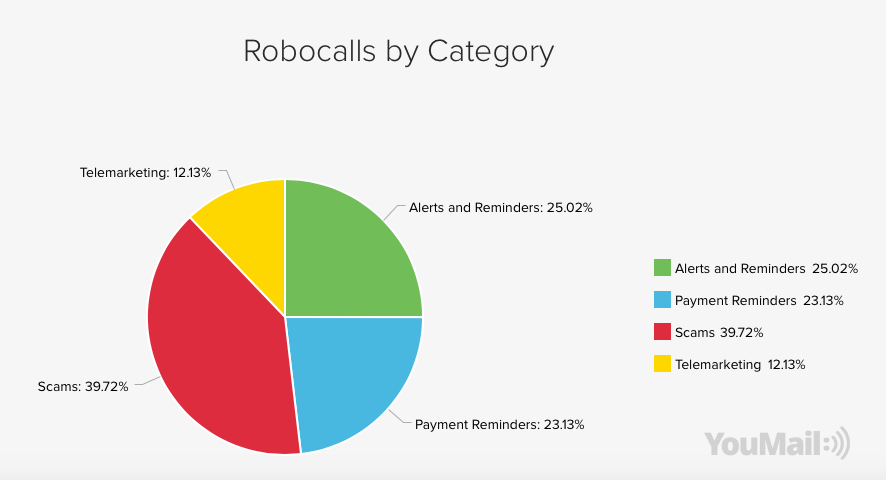 YOUMAIL ROBOCALL INDEX