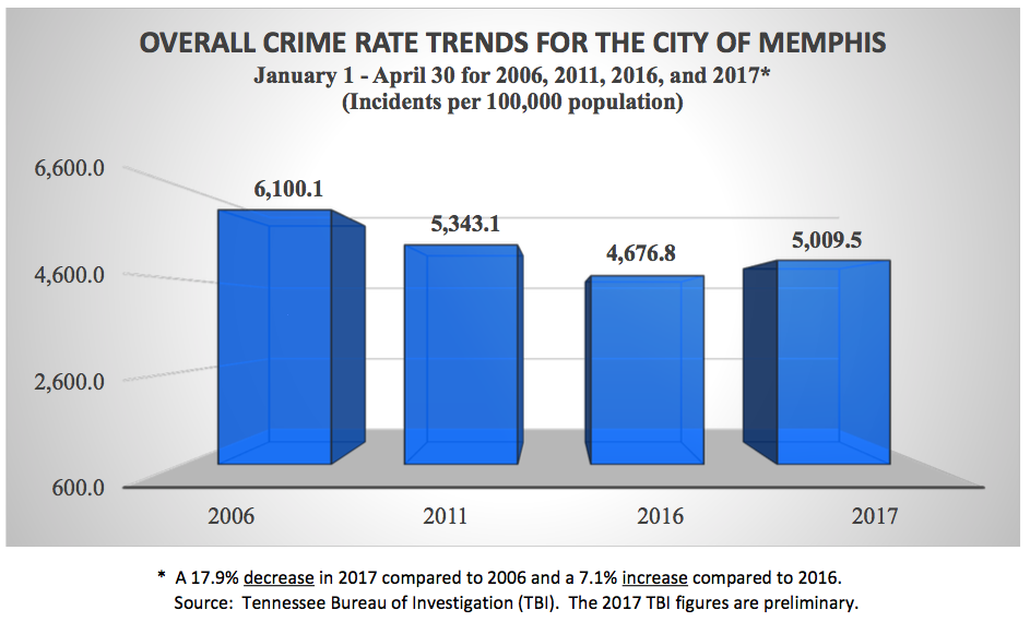 crime rate trends essays Violent crime essays (examples)  this is based in the regression analysis from a different study that shows that as the trend in property crime rates goes down.