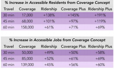 Chart illustrates accessibility from Downtown based on the four different concepts - SCUDDER WAGG OF JARRETT WALKER + ASSOCIATES