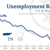 State Unemployment Rate Historically Low Third Month in a Row