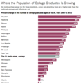 Study: Detroit doesn't attract college grads