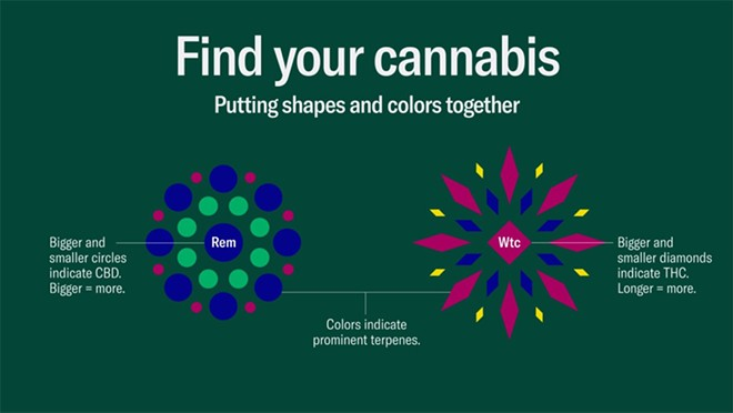 Leafly's new strain visualization uses diamonds to represent THC and circles for CBD. - COURTESY OF LEAFLY.COM