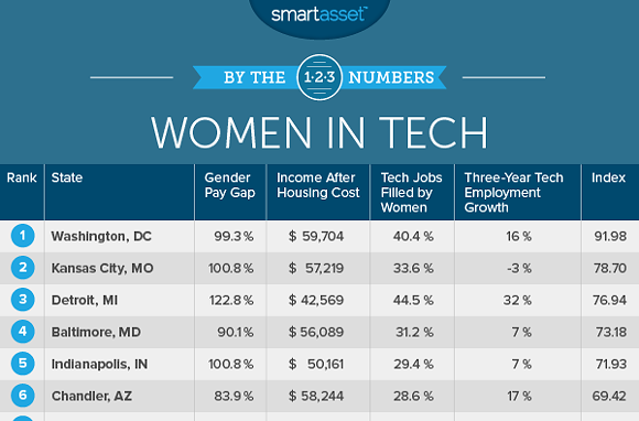 Women in tech table - PHOTO VIA SMARTASSET