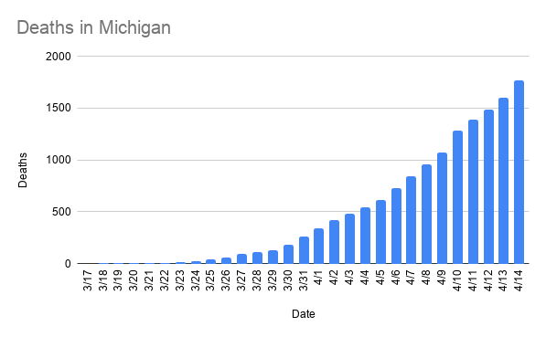 As of Tuesday, April 14, Michigan reported more than 27,000 confirmed infections, up 1,336 in a 24 hour period.