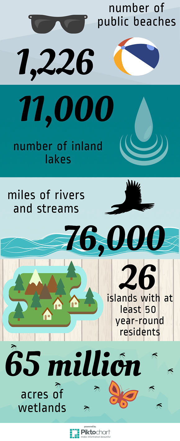 great-lakes-by-the-numbers.png