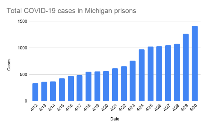 total_covid-19_cases_in_michigan_prisons.png