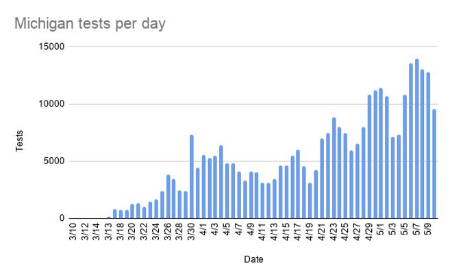 michigan_tests_per_day-13.png
