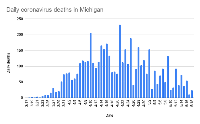 daily_coronavirus_deaths_in_michigan-4.png