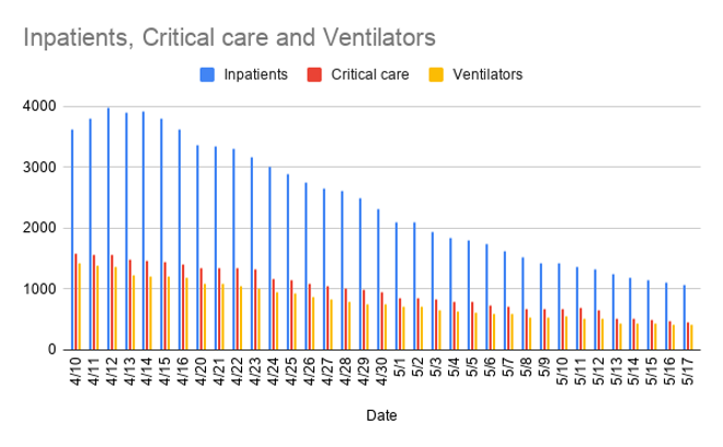 inpatients_critical_care_and_ventilators-3.png